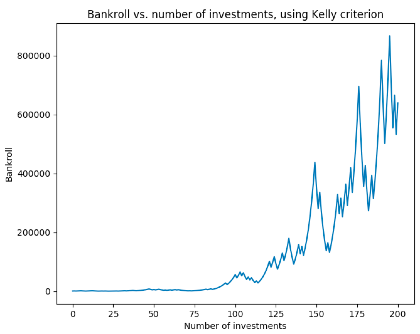 Figure 3a. Bankroll growth with Kelly criterion, Example 1.