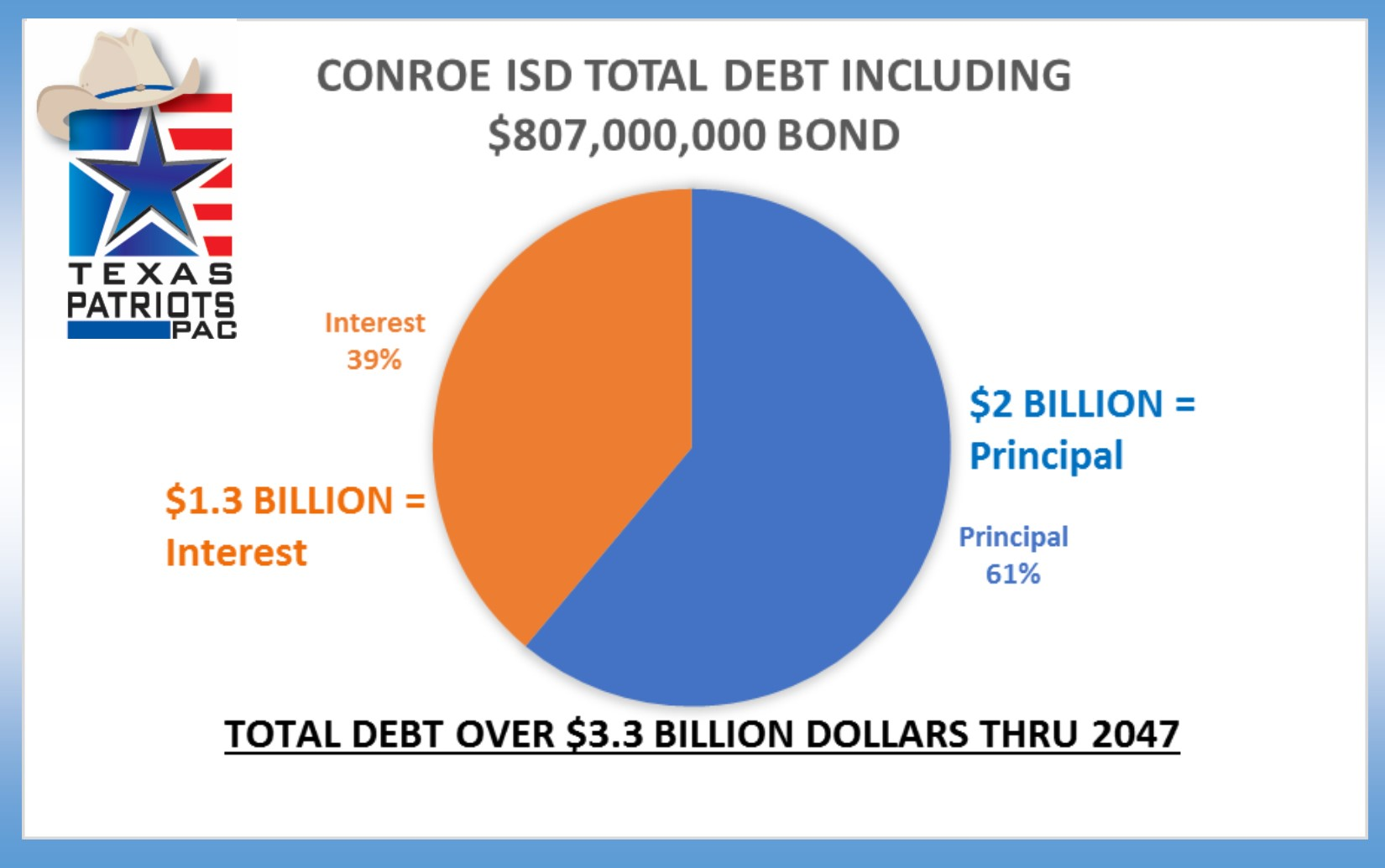 cisd debt interest pie chart.jpg