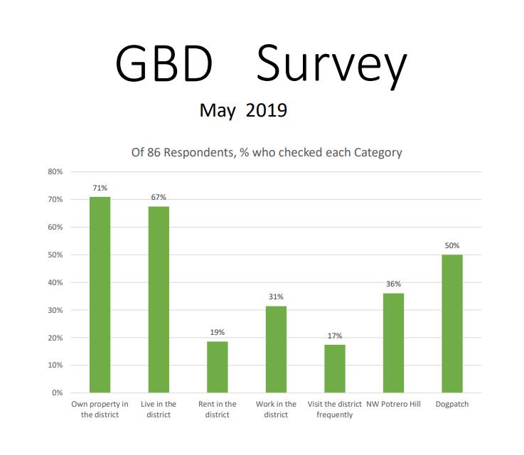 2019 Survey