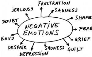 negative emotions depression anxiety| Dr. Jason Winters | Therapy | Blogging on Squarespace