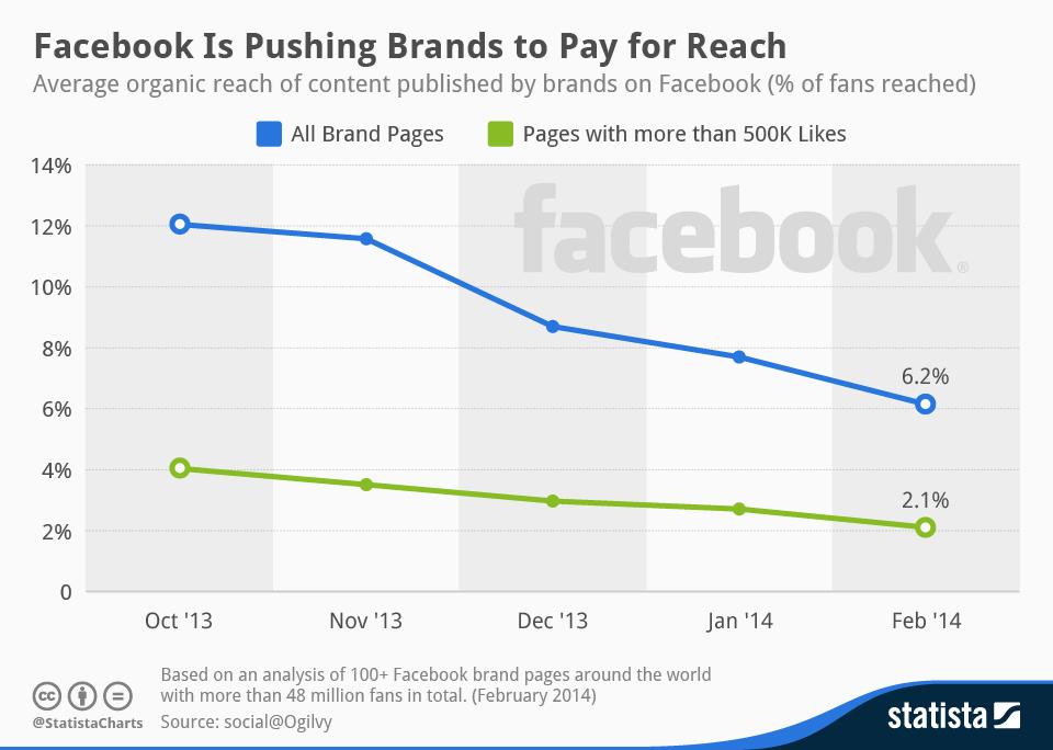 Organic_reach_of_brands_Facebook_posts image 3.jpg