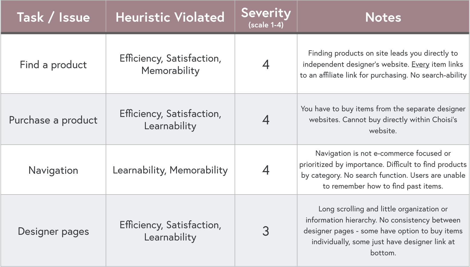 Hueristic Analysis.png