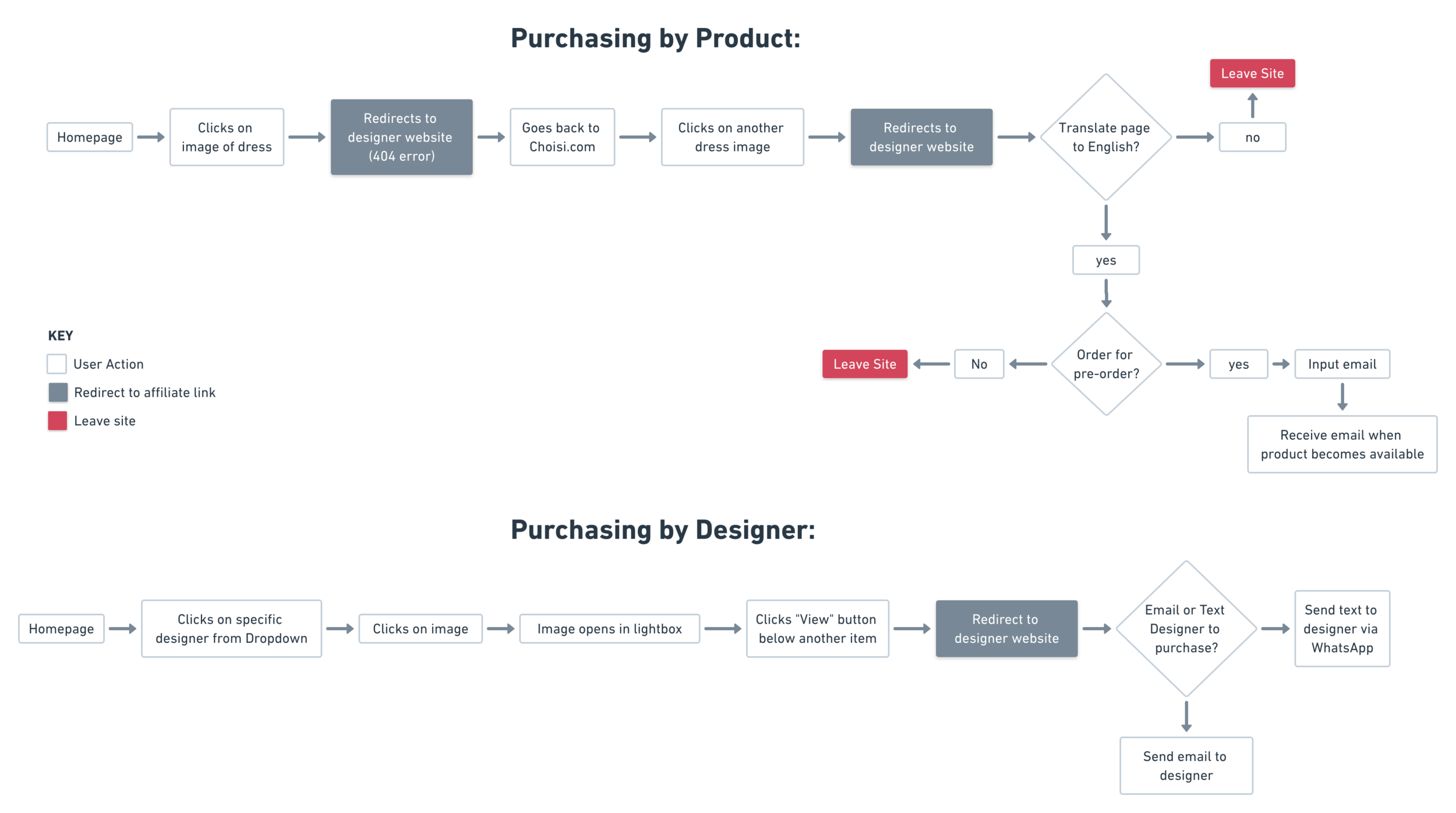 Choisi User Flow @2x (1).png