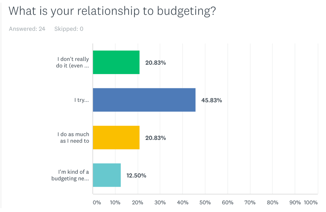 Survey results on parents' relationship to budgeting