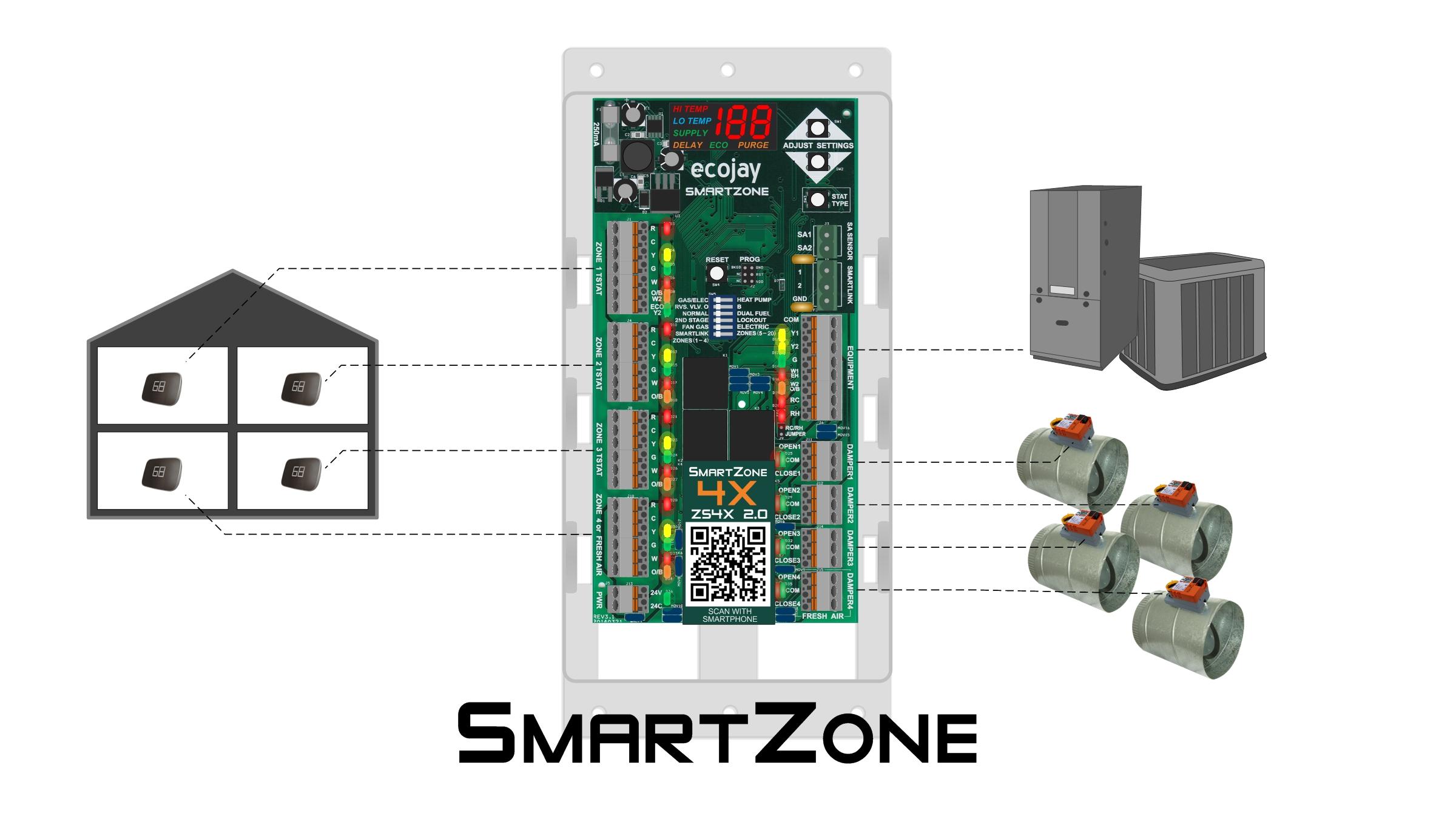 How SmartZone works - Zoning Basics
