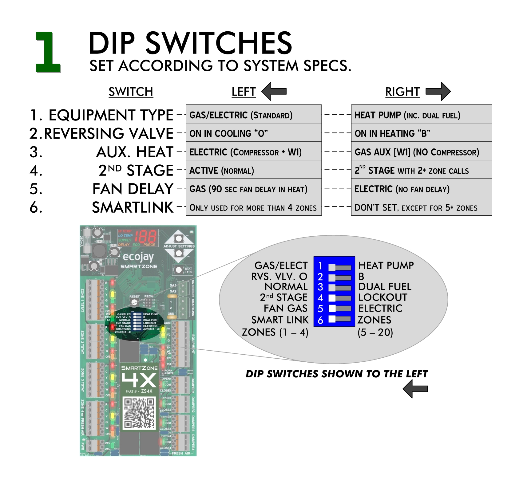 SmartZone Install - Dip Switches