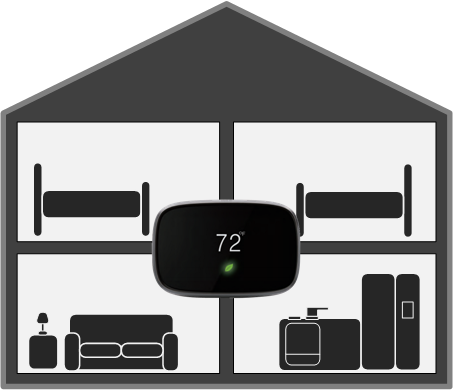 A typical home  without  zone control has one thermostat but this can present some issues with comfort and energy savings.