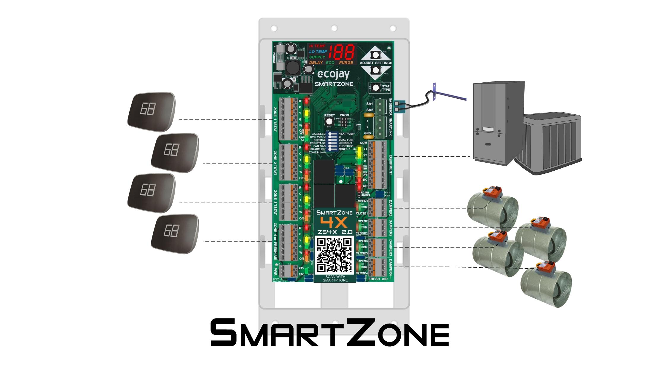 smartzone zone control better than ductless mini-split