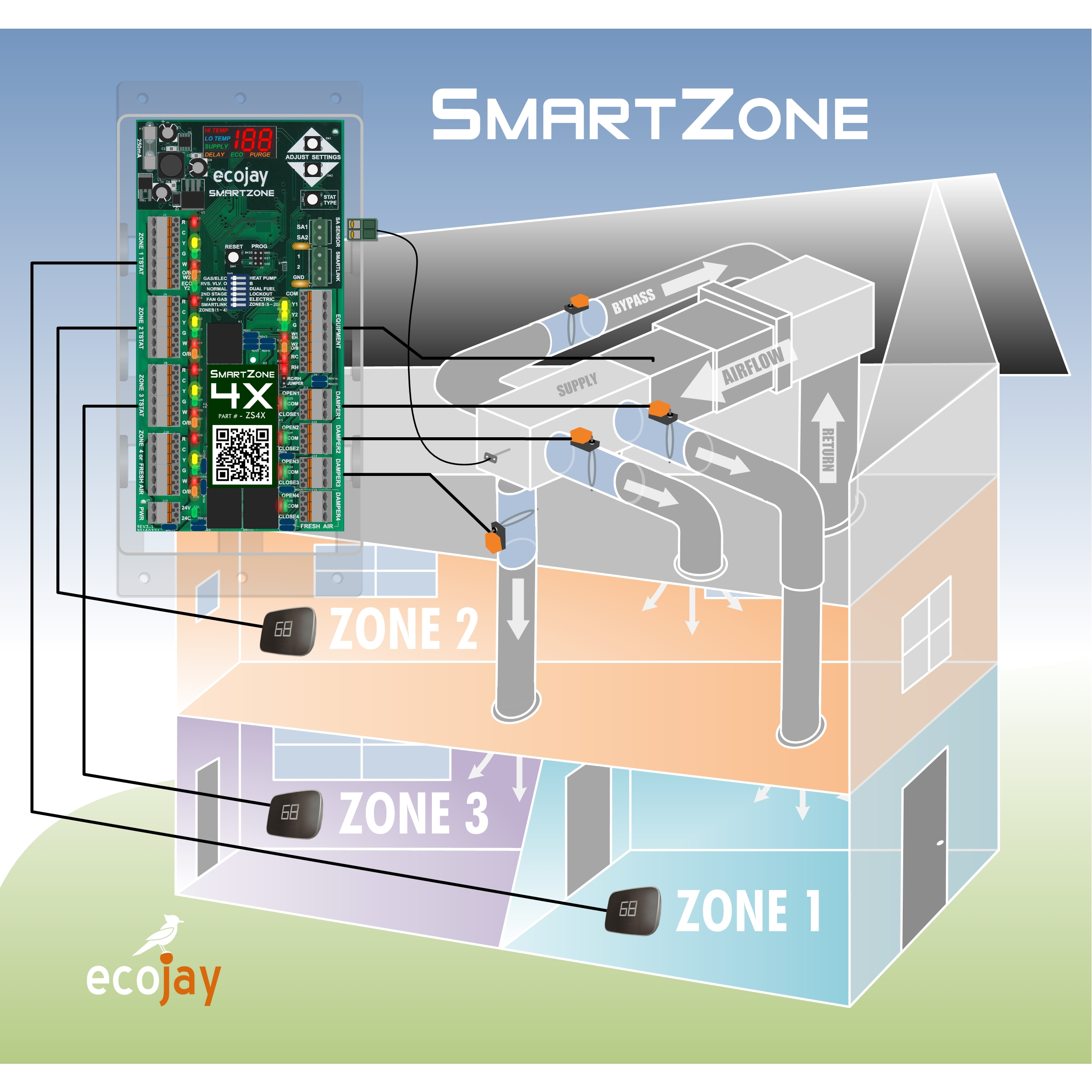 Ecojay SmartZone Full System House Graphic