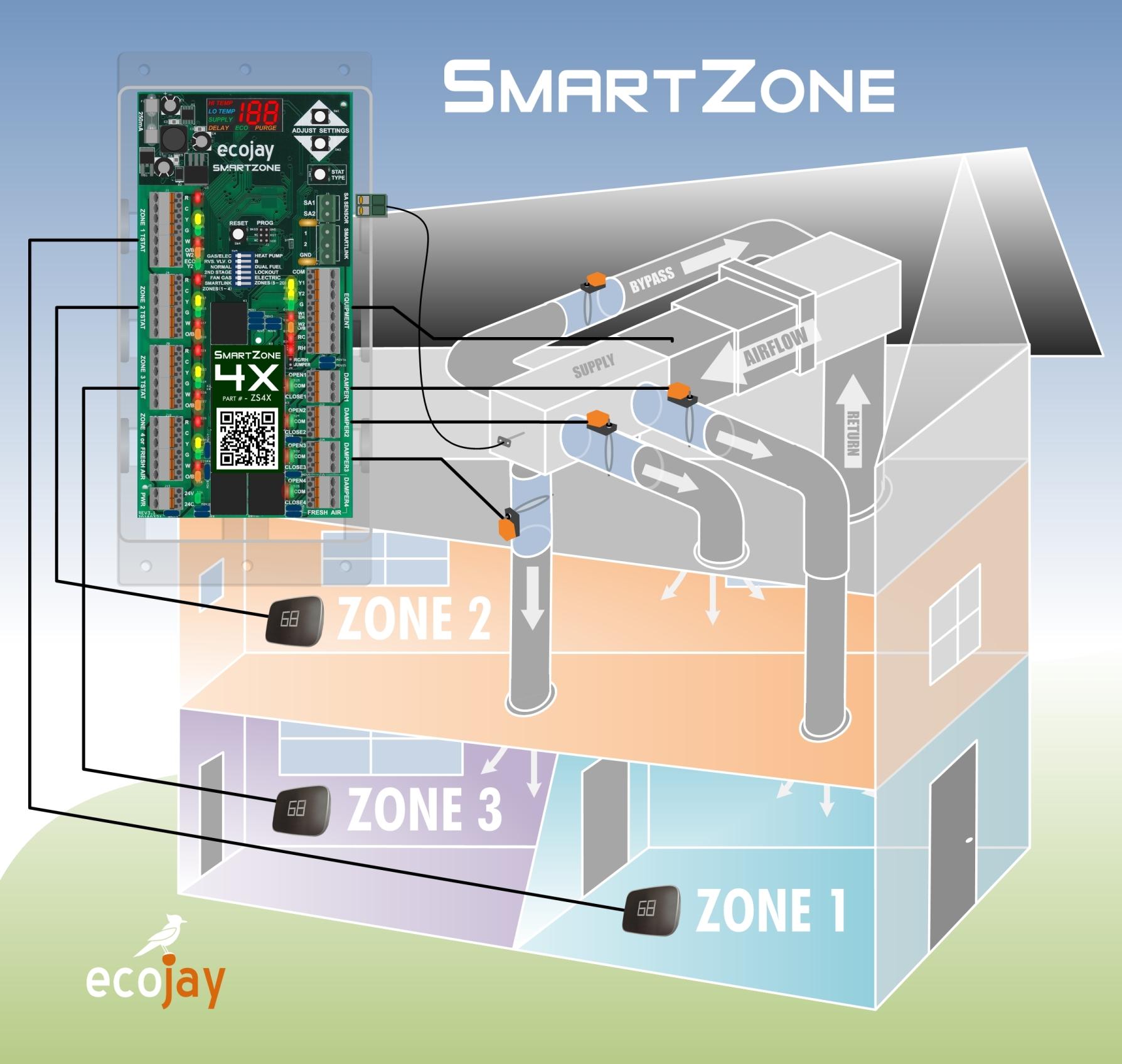 SmartZone for comfort