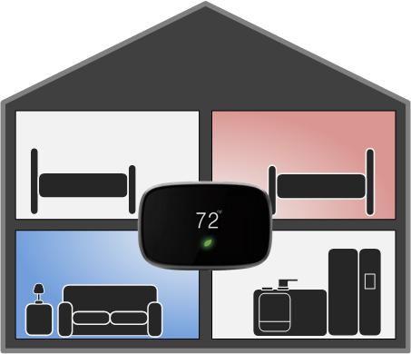 SmartZone HVAC Zone control
