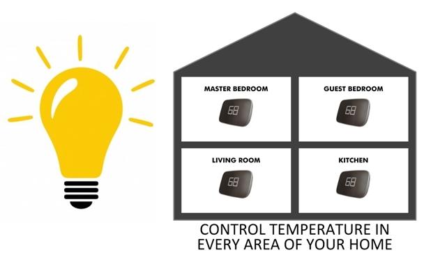 ecojay smartzone idea zoning.jpg