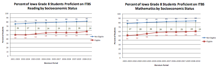 Results on Iowa tests by socioeconomic status (eligble for free or reduced lunch versus not elible)from Educate Iowa study by the Iowa Dept of Education