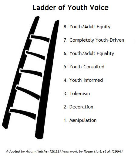 Adapted from Sherry Arnstein's original Ladder of Participation (1969)