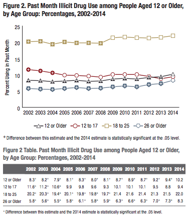 Source:  SAMHSA Behavioral Health Trends report