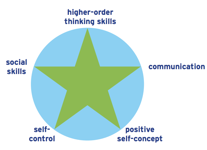 Key soft skills for young adult success according to  ChildTrends