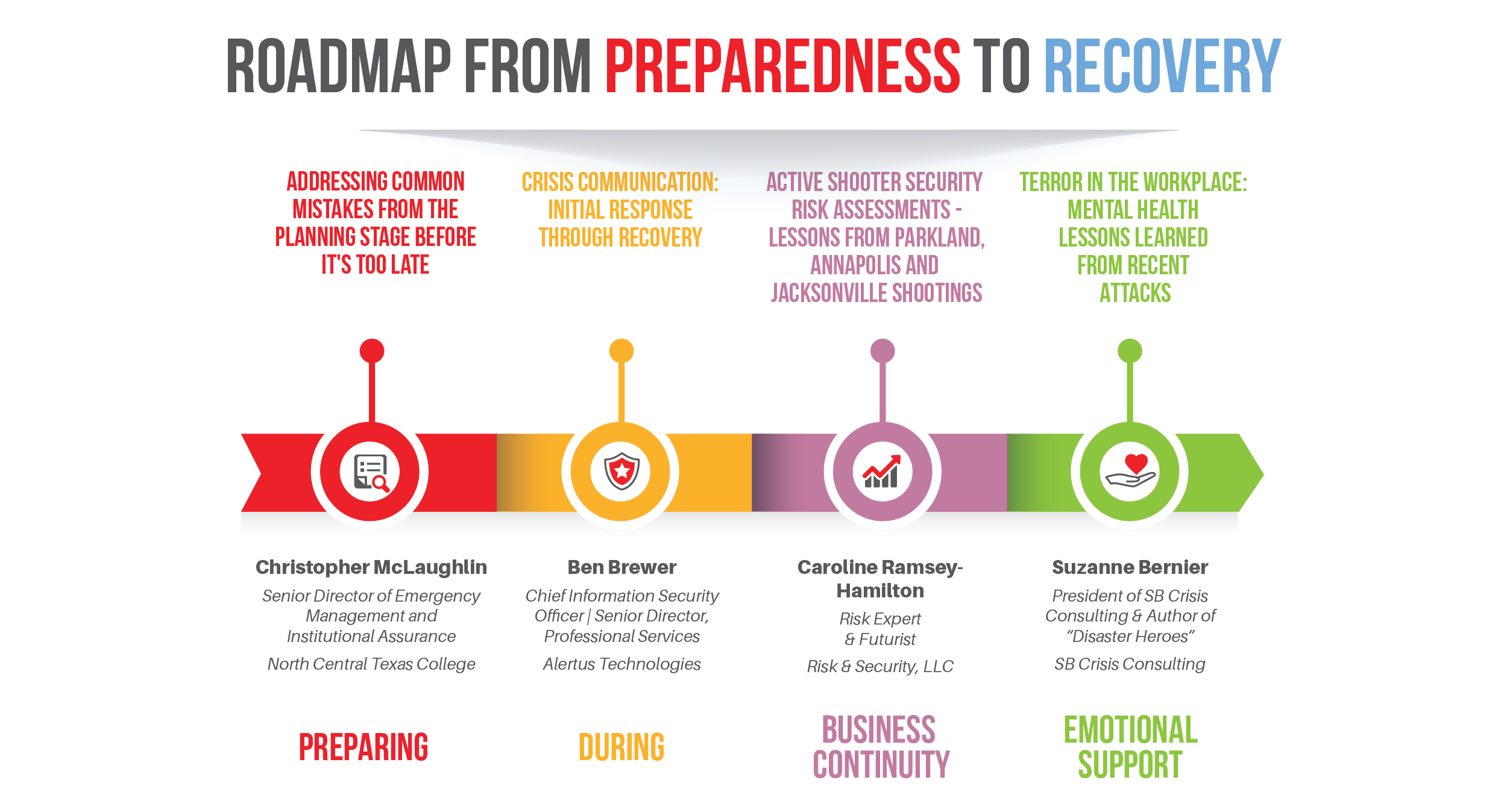 Roadmap from emergency preparedness to emergency recovery.