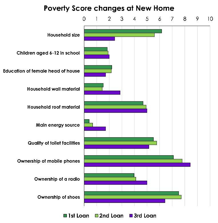 Poverty schore - IADES.png