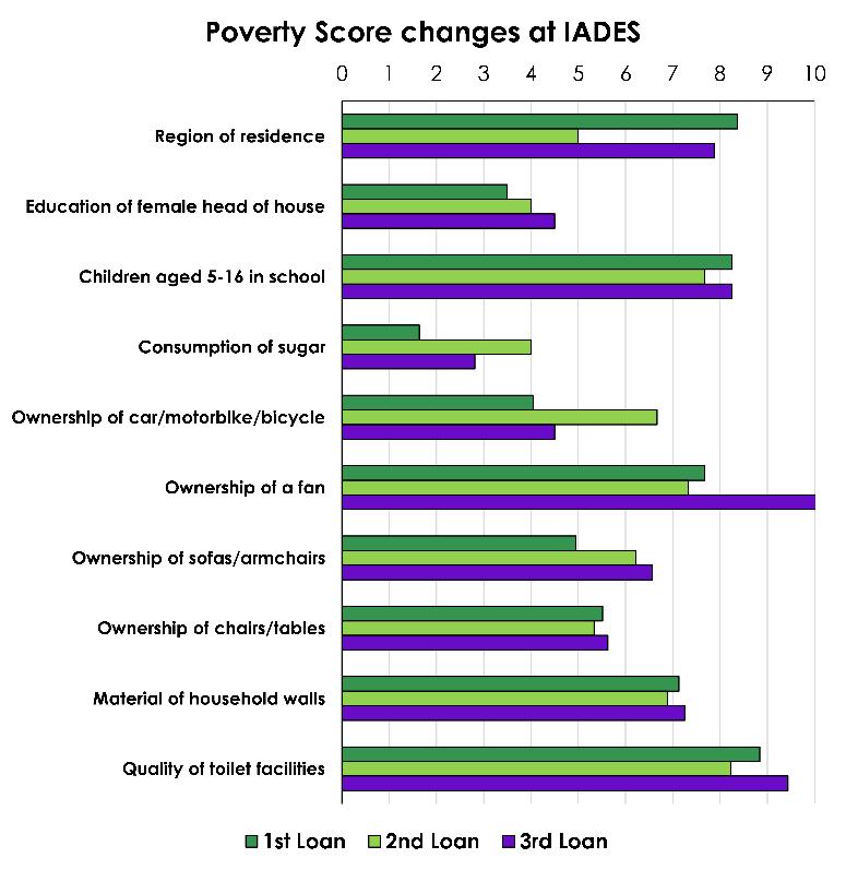 Poverty score IADES.png