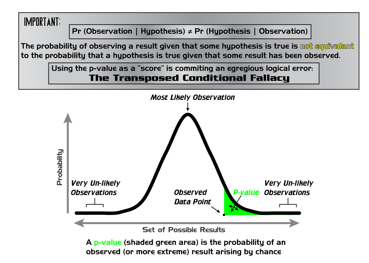 A quick overview of the P value. Figure fromRepapetiltoon Wikimedia Commons.