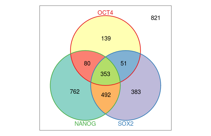Venn diagrams in R, or how to go around in circles — J