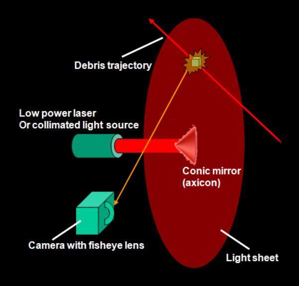 Light sheet sensor concept. (Source: NRL)