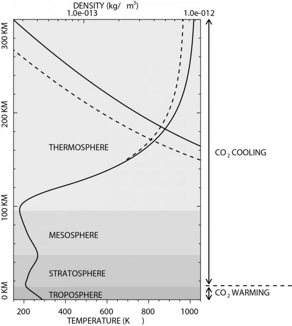 This graphic illustrates the effect of the doubling of CO2 on the temperature and density of the upper atmosphere. The curving solid line beginning at the bottom and curving to the right shows the temperature, which increases significantly as it approaches the thermosphere. The dashed line splitting off it shows the reduction in temperature in the upper atmosphere that may result from the doubling of CO2 in the atmosphere. The other pair of lines at the top indicate the density of the atmosphere, with the dashed line showing the decrease in density with CO2 doubling. This illustration is based on the 1989 study by Ray Roble and Robert Dickinson that predicted a doubling of CO2 (from 330 parts per million to 660 ppm) would reduce thermospheric temperature by 50 Kelvin. Graphic by John Emmert.