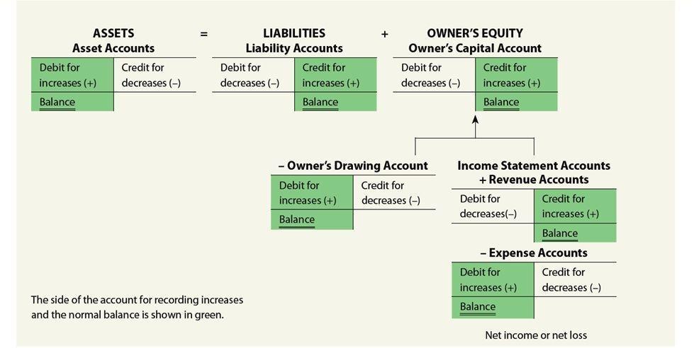 credits and debits.jpg