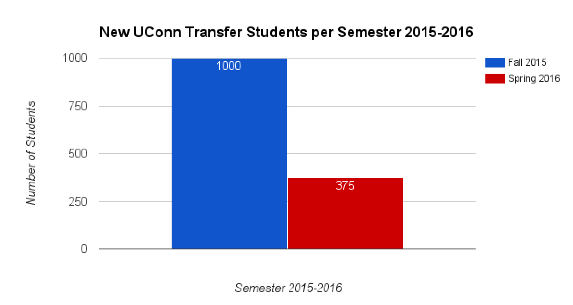 More than 1,000 students transferred to UConn, across all the branches, in the fall, while 375 transferred to UConn in the spring. (Bailey Wright/Daily Campus)