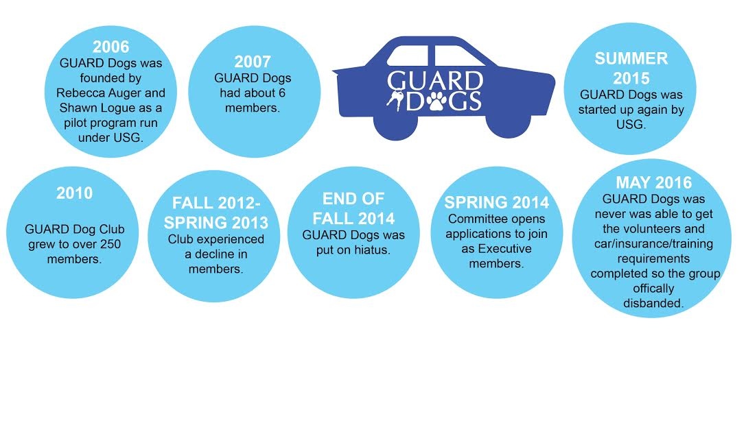 GUARD Dogs lost its 'family-style' culture as time went on and Facebook pages such as UConn Buy or Sell saw a rise in sober drivers in addition to Greek organizations having their own ride programs. (Graphic/Olivia Crosby)