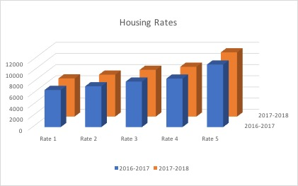 Chart compiling the housing rates between 2016-17 and 2017-18 (Anna Aldrich/The Daily Campus)