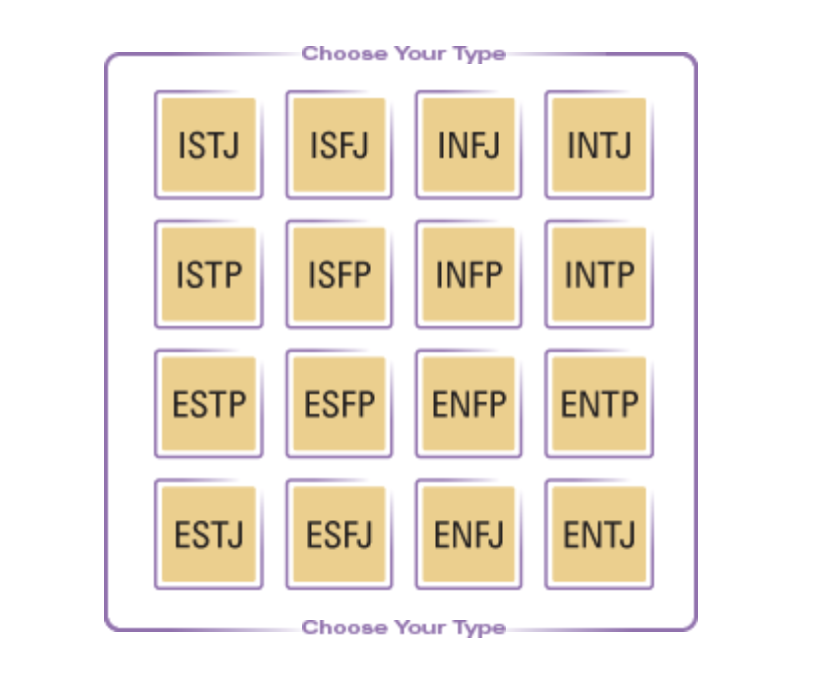 The trait table for the MBTI. (Screenshot)