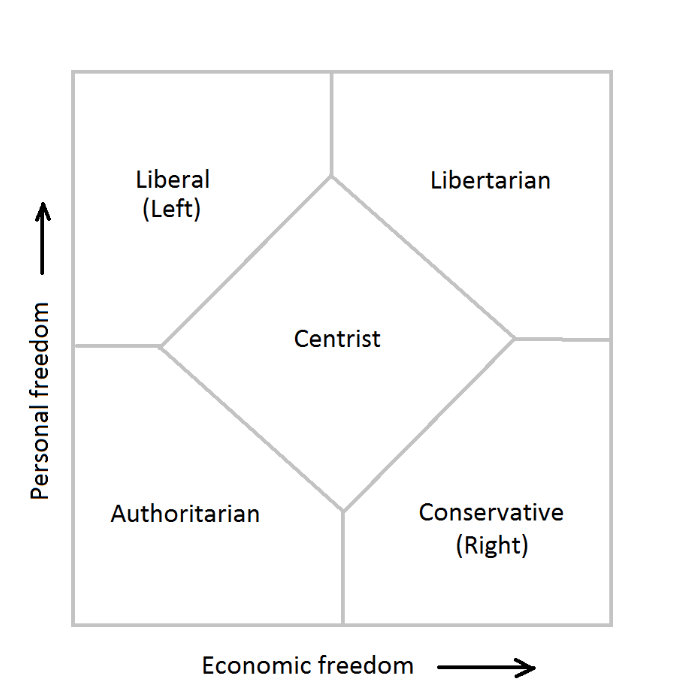 As its name states, centrists sit in the middle of the political spectrum mostly accepting the status quo as is, throwing up their hands to this whole process of using their voice for any real cause (Photo courtesy of Creative Commons/Wikipedia Commons)