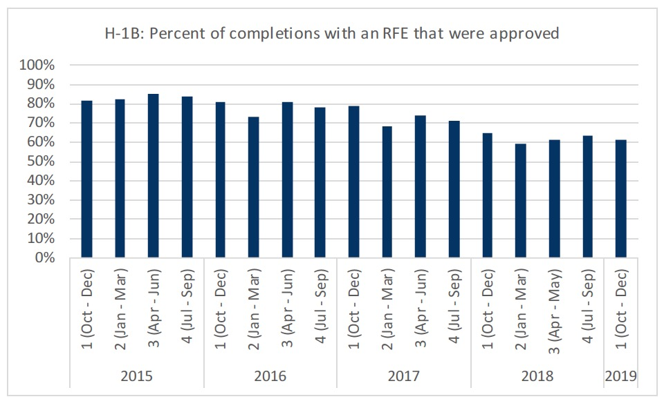 H-1B: RFE Data and Reasons, A Must See — Ramchand & Raval, P C