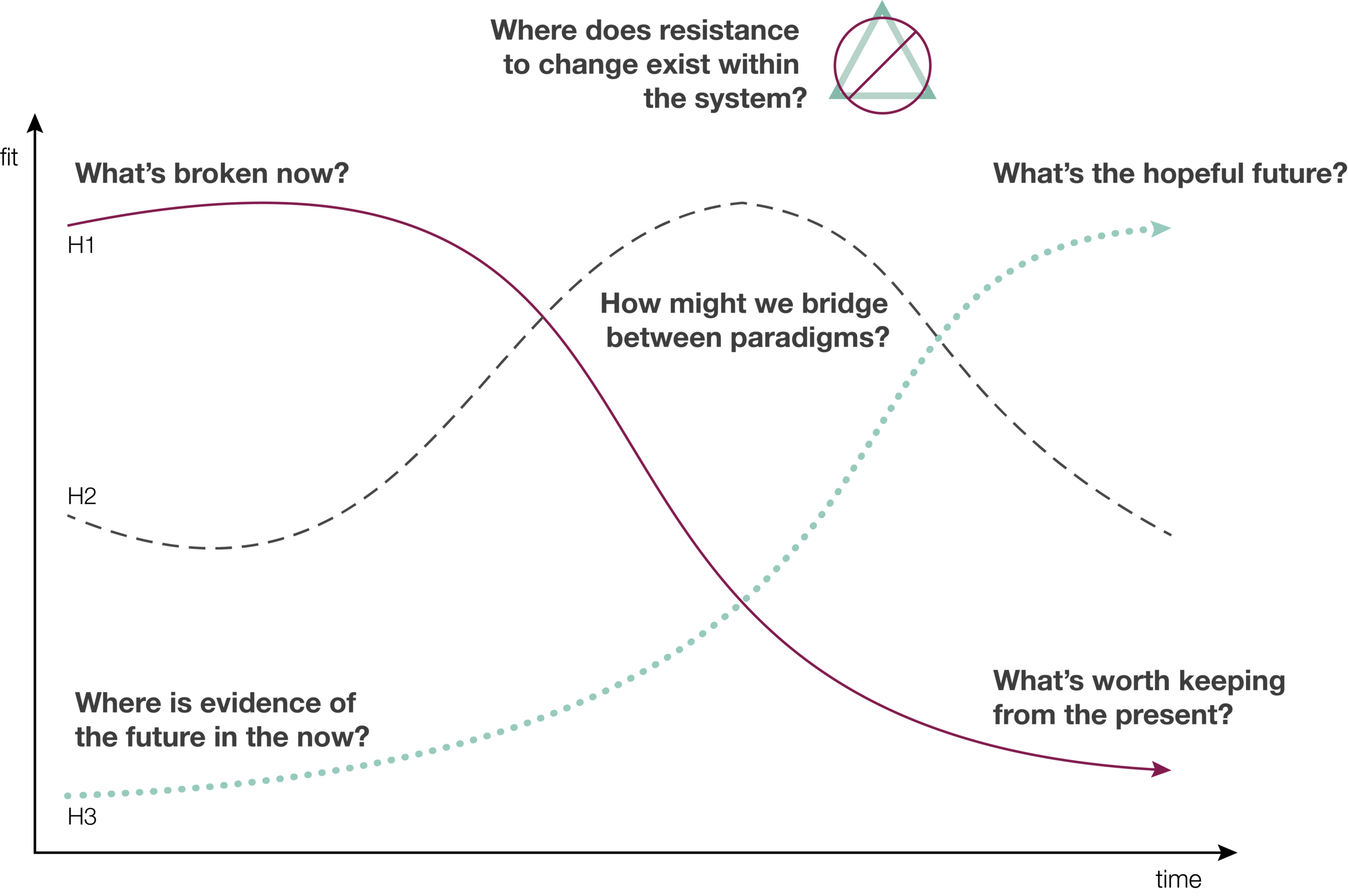 The Three Horizons Model, adapted from Curry and Hodgson (2008)