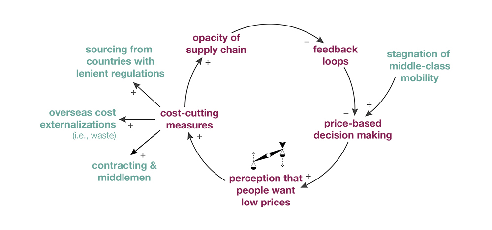 Eroding Goals Archetype in the garment industry (Dempsey, 2015)