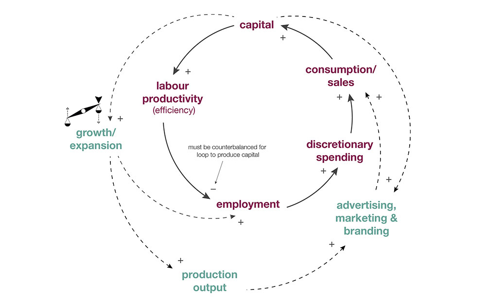 Economic Growth and its Compensatory Mechanisms (Dempsey, 2015)   Potential Leverage Point for Change:  Many organizations and peoplesuch as the New Economics Foundation,  Prof. Justin Lewis, and sociologist Juliet Schor have argued that instead of perpetualand exponential growth, employee productivity gains could be exchanged for extra leisure time, not money. In this way, reduced working hours could contributeto increasing societal well-being instead of threatening livelihoods.