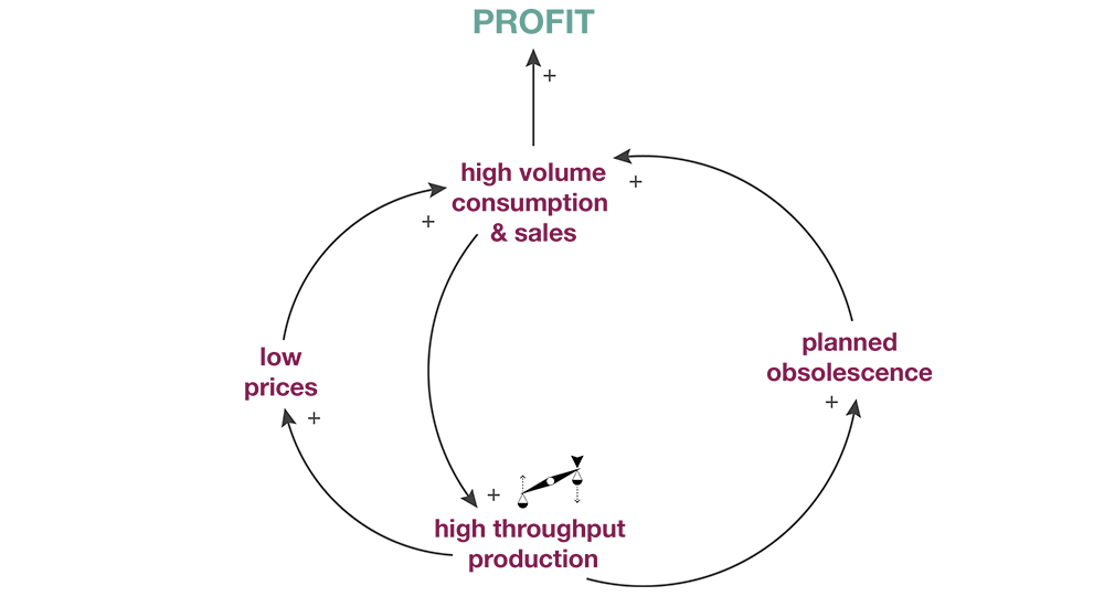 Fast Fashion Causal Loops (Dempsey2015)   Potential Leverage Point for Change:  High throughput production techniques might be re-imagined as loops instead oflinear chains to allow for fashion renewal while reducing material throughput.