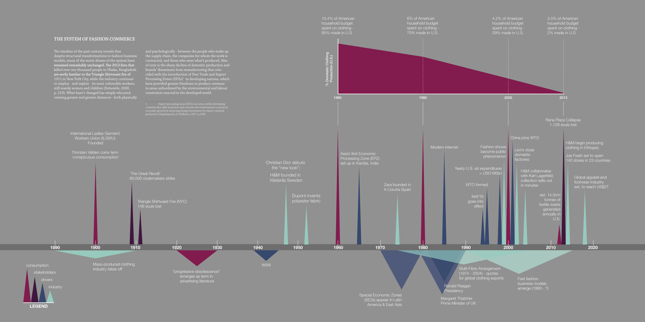 Timeline of the System of Fashion Commerce(Dempsey, 2015)