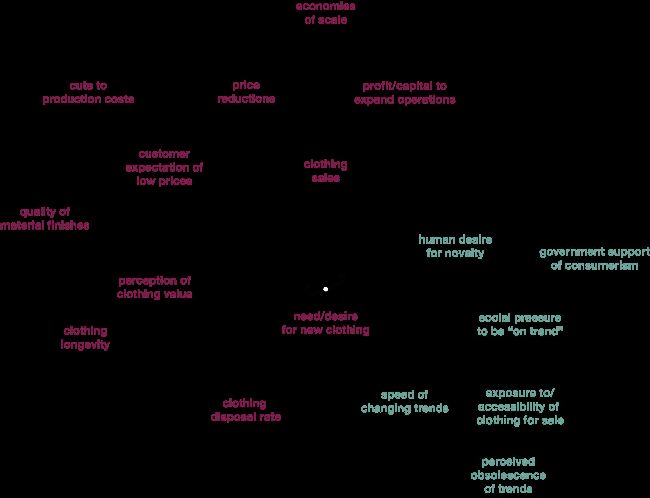 Escalation Archetype (Dempsey 2015)