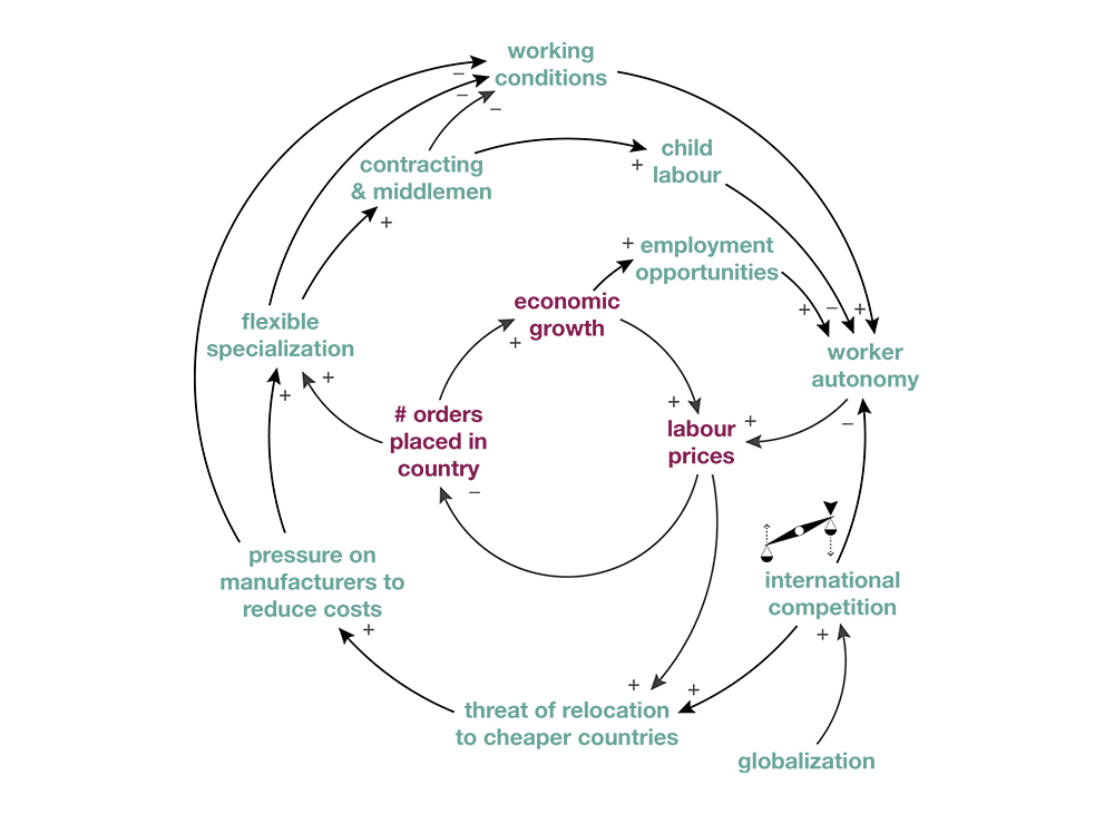 """Rule Beating Archetype (Dempsey, 2015)   Potential leverage point for change: Finding ways to """"level the playing field"""" so that all competitors in the garment industry are motivated to operate in less exploitative ways could create significant knock-on effects for the entire system. These might include legislation, industry-wide binding agreements, or even collaborative R&D endeavours."""