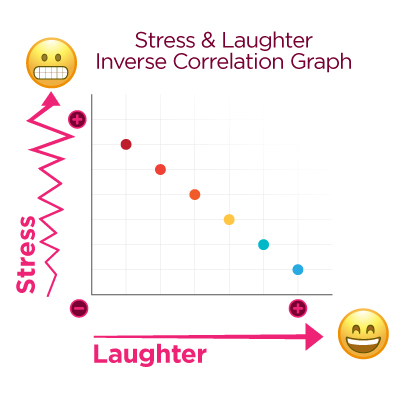 Stress_Laughter_Inverse_Correlation.jpg