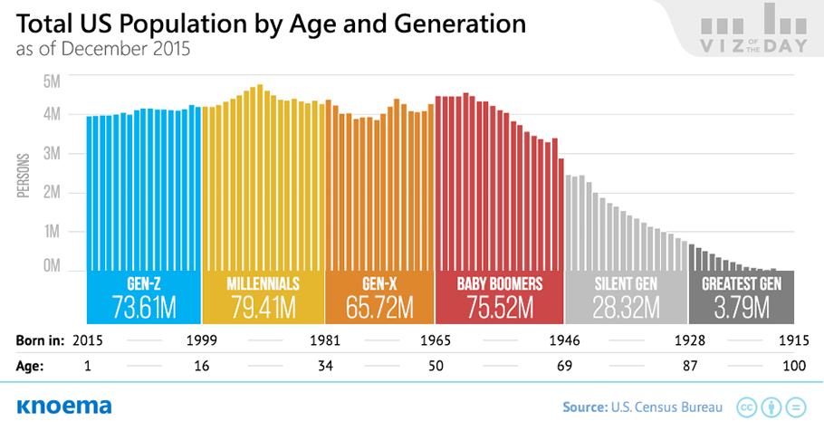 Knoema_Viz_of_the_Day_US_Population_by_Age_and_Generation.png