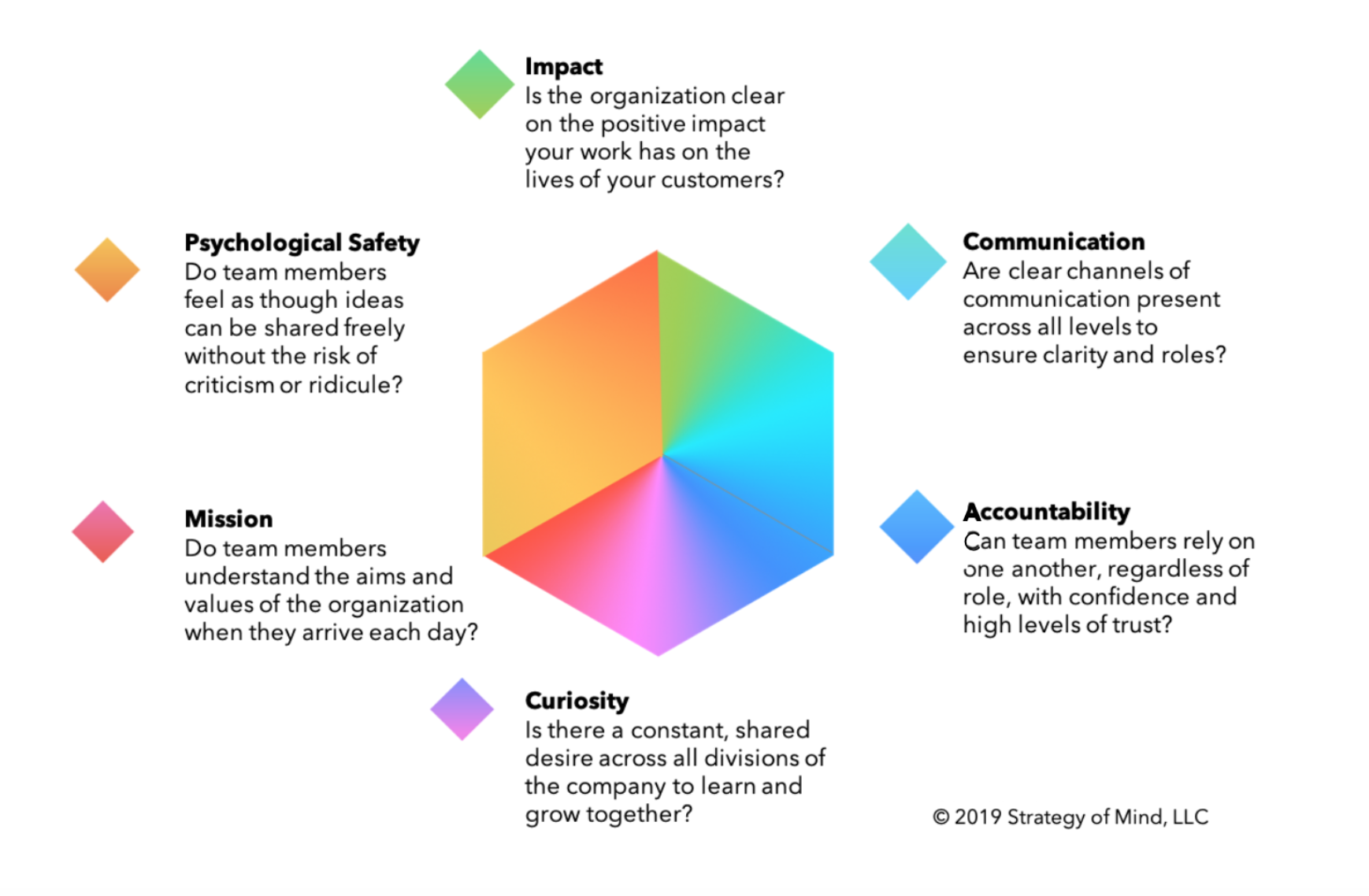 Strategy of Mind Performance Cube