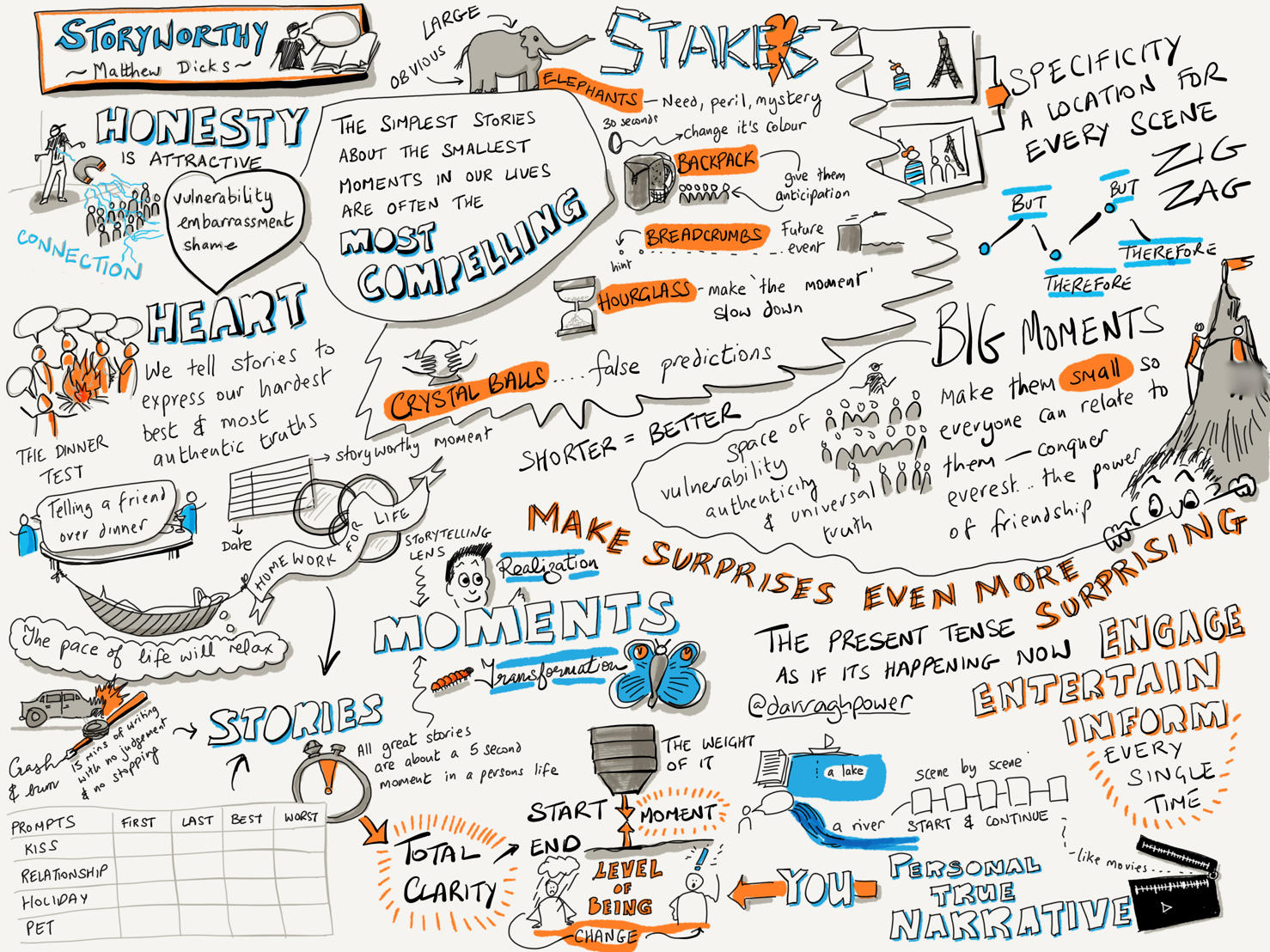 Sketch notes for Storyworthy.jpeg