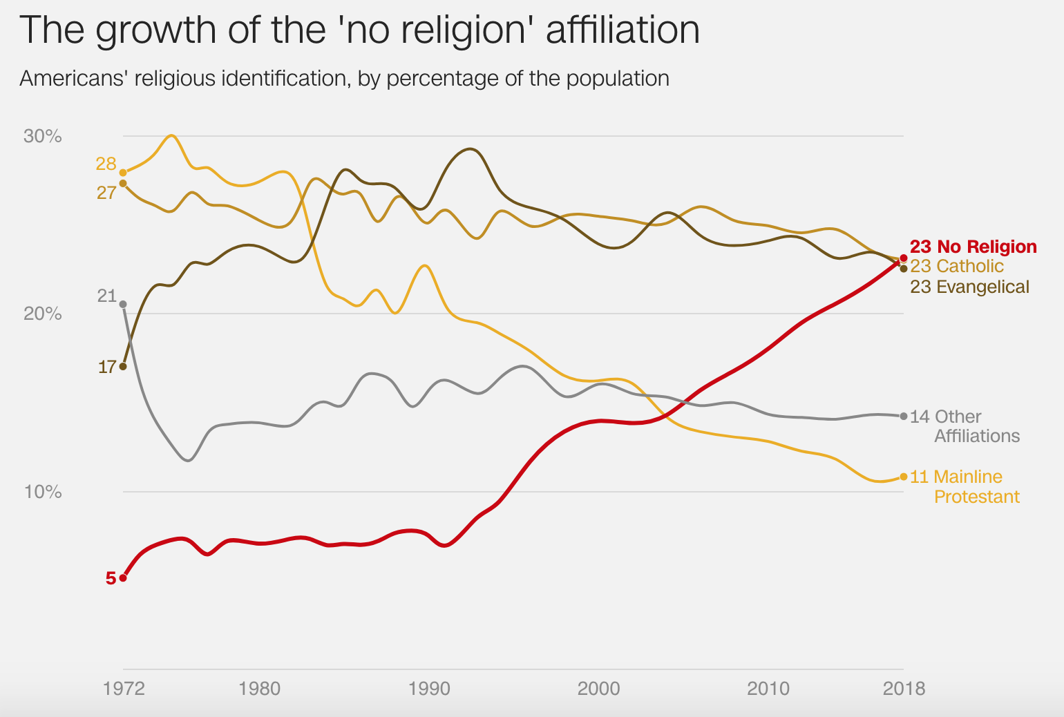Religion on the decline  Thankfully  — Matthew Dicks