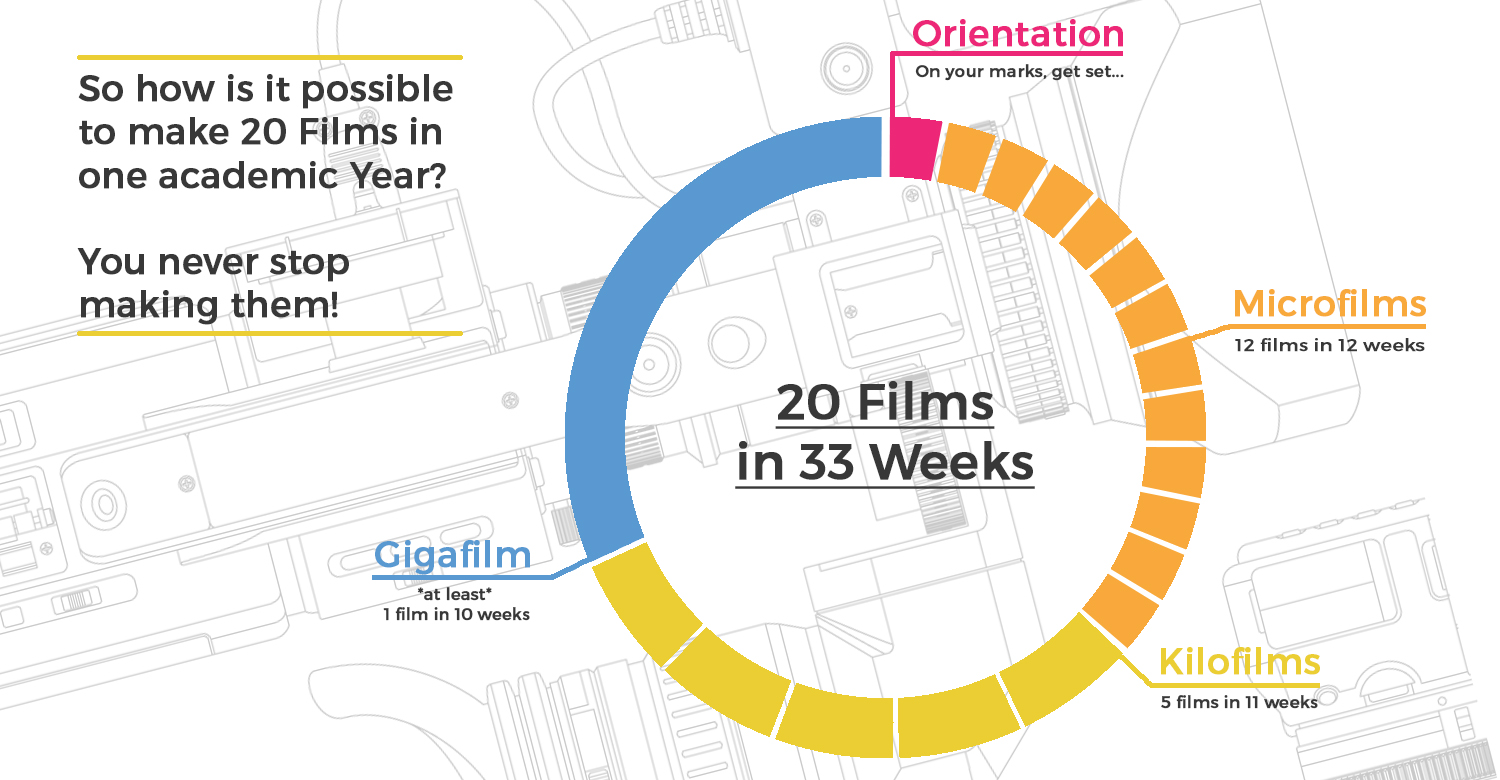 20 films in 33 weeks