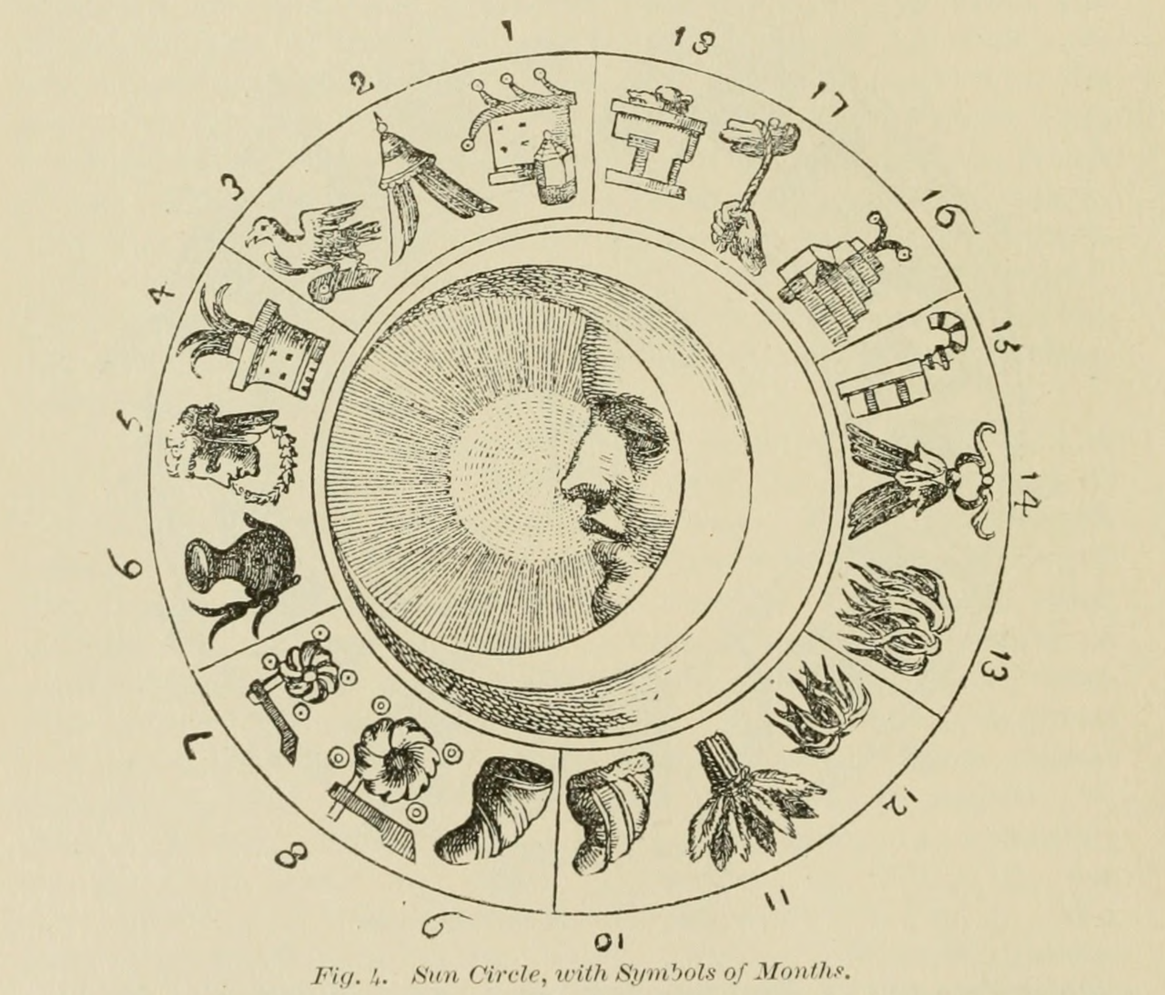 "Aztec calendar. ""Sun circle, with symbols of months."" Prehistoric America. v.5. 1905"