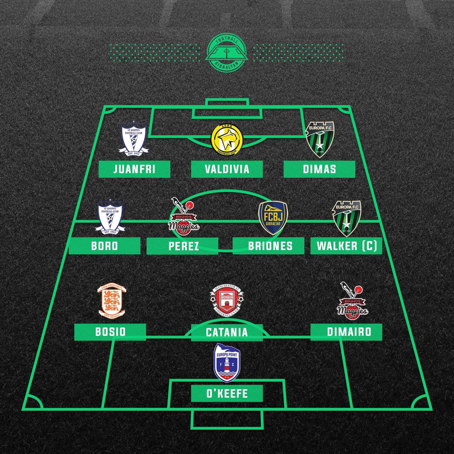Soccer Smart player makes the Gibraltar National Division team of the week