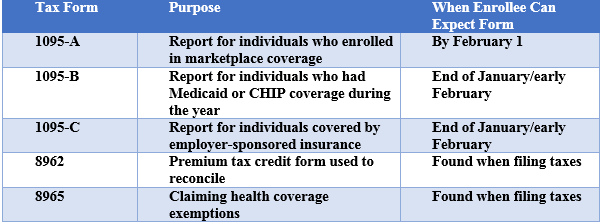 healthcaretaxformchart